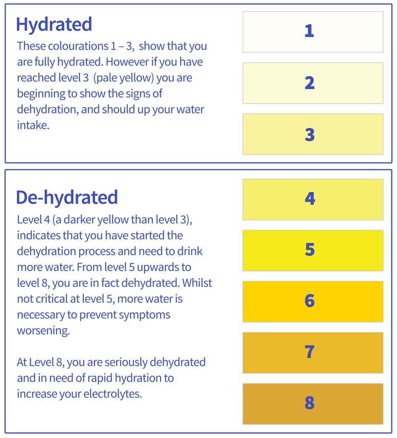 How to Beat the Heat | First Aid for Heat Illness